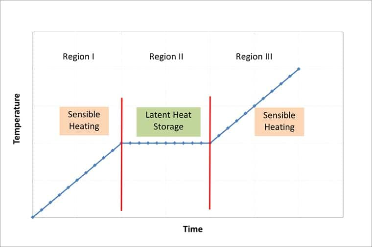 what is a high latent heat application