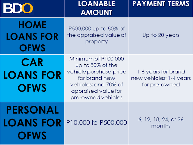 bdo credit card application requirements philippines