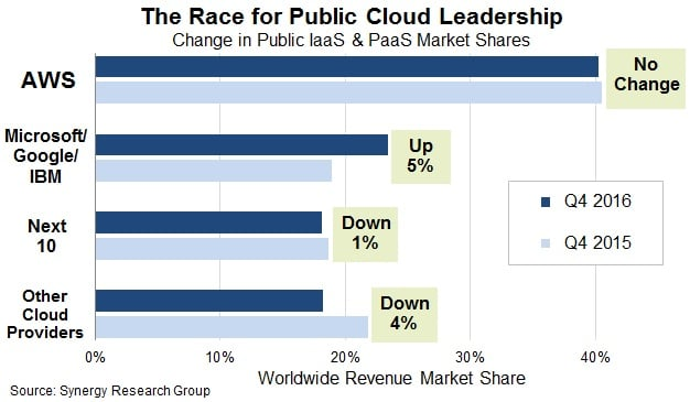 cloud applications available in the market